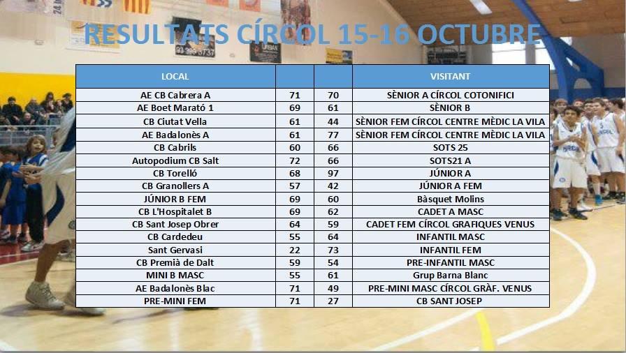 Resultats 15-16 d'octubre