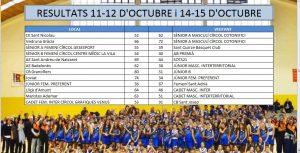 Resultats 14-15 d'octubre