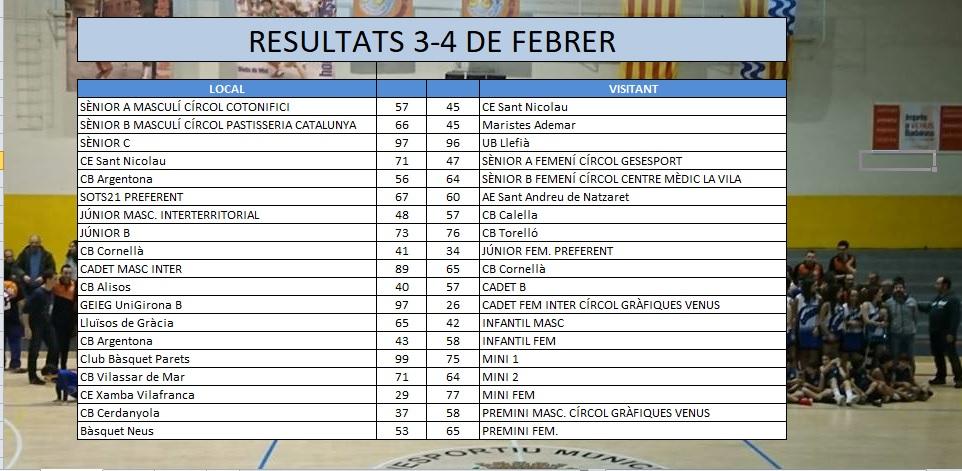 Resultats 3-4 de febrer