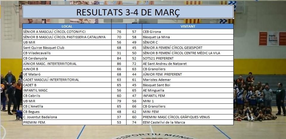 Resultats 3-4 de març